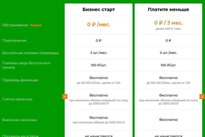 Адаптивная, кроссбраузерная верстка сайта 4 - kwork.ru