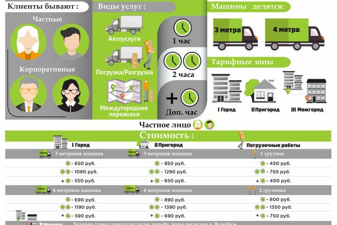 Инфографика любой сложности 3 - kwork.ru