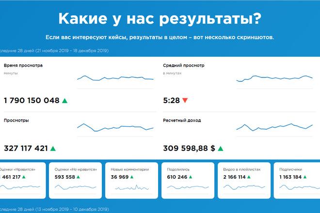 Профессионально и недорого сверстаю любой сайт из PSD макетов 21 - kwork.ru