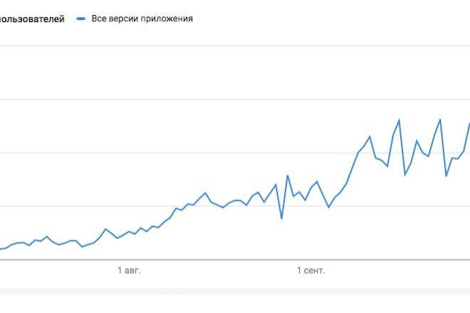 60 установок приложения в Play Market 6 - kwork.ru