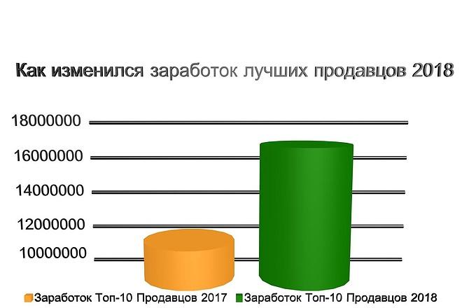 Объёмная инфографика, 3D диаграммы 6 - kwork.ru