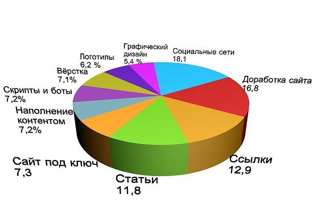 Объёмная инфографика, 3D диаграммы 5 - kwork.ru