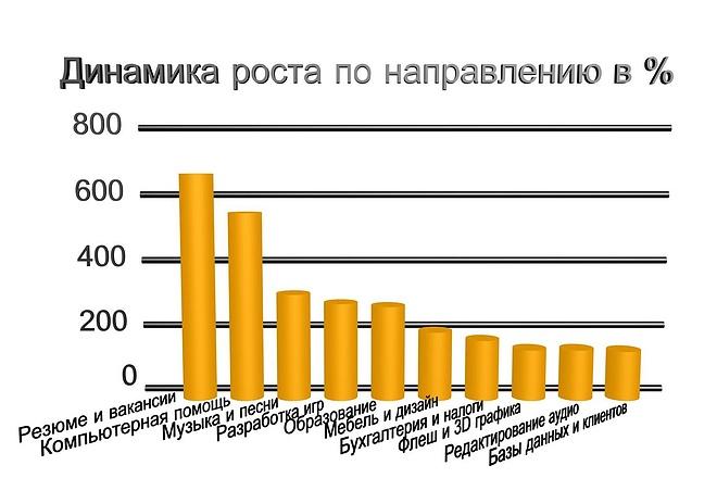 Объёмная инфографика, 3D диаграммы 4 - kwork.ru