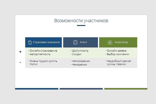 Исправлю дизайн презентации 18 - kwork.ru