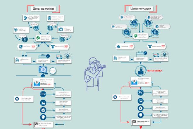 Инфографика для сайта 10 - kwork.ru