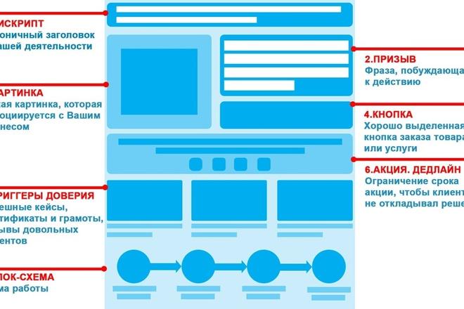 Вышлю коллекцию из 120 шаблонов Landing page 10 - kwork.ru