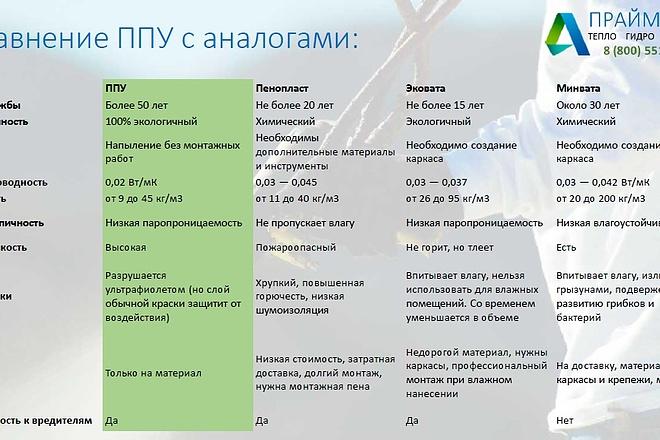 Подготовлю презентацию в MS PowerPoint 4 - kwork.ru