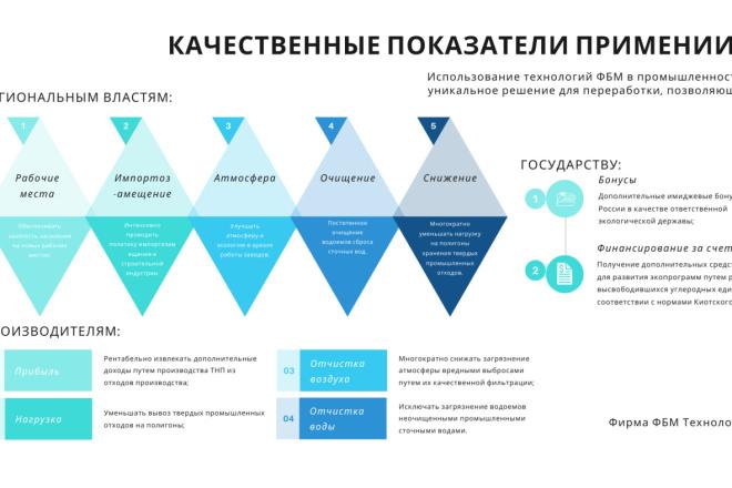 Стильный дизайн презентации 137 - kwork.ru