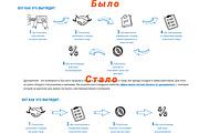 Исправлю, доработаю Landing Page. Css. Html. Bootstrap 9 - kwork.ru