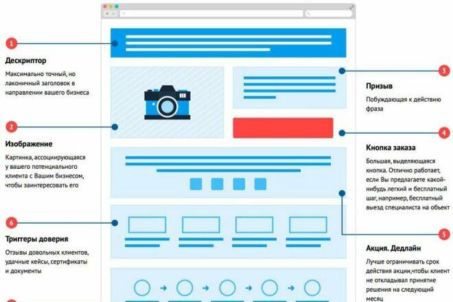 Прототип и продающий текст Landing Page. Под ключ 1 - kwork.ru
