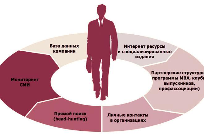 Расскажу как подобрать персонал. Закрою вакансии 1 - kwork.ru