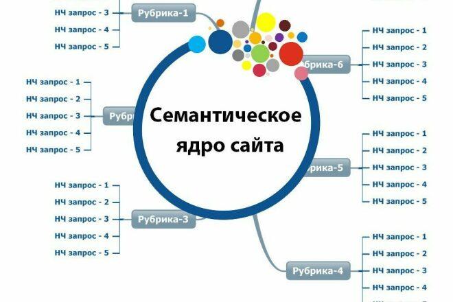 Сбор семантического ядра сайта, интернет-магазина + технический аудит 1 - kwork.ru