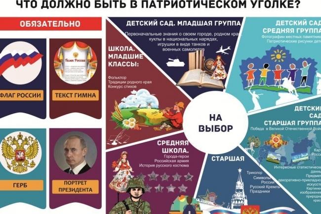 Создам инфографику 33 - kwork.ru