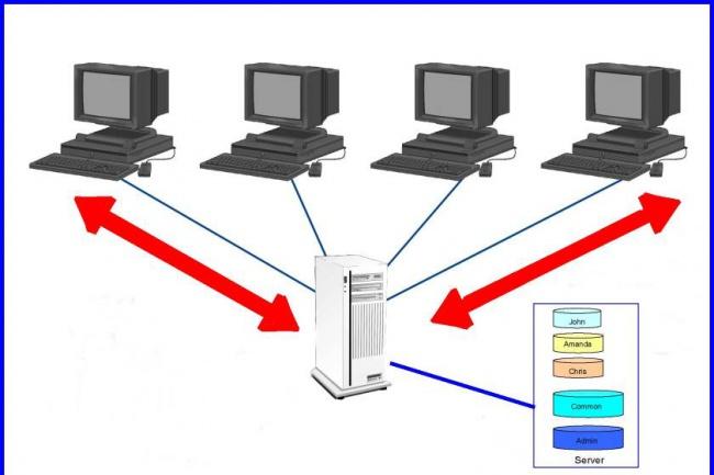 Настрою файловый сервер Windows 2008-2012 1 - kwork.ru
