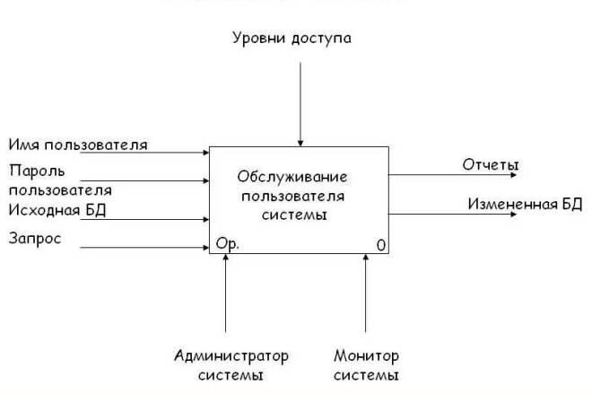 Разработка модели IDEF0, IDEF3, DFD, ERD 1 - kwork.ru