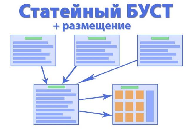 4 статьи по вашей тематике по схеме. Уникальные, ссылки + размещение 1 - kwork.ru