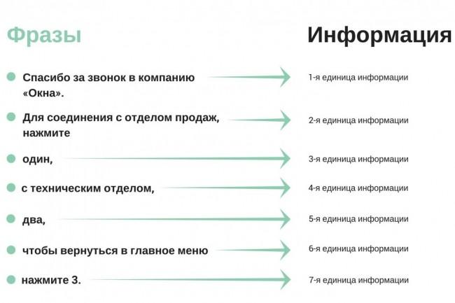 Женский голос для автоответчика, голосовых меню, IVR 2 - kwork.ru