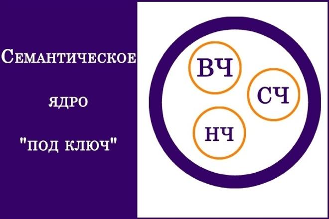 Семантическое ядро для SEO продвижения сайта. До 500 целевых ключей 1 - kwork.ru