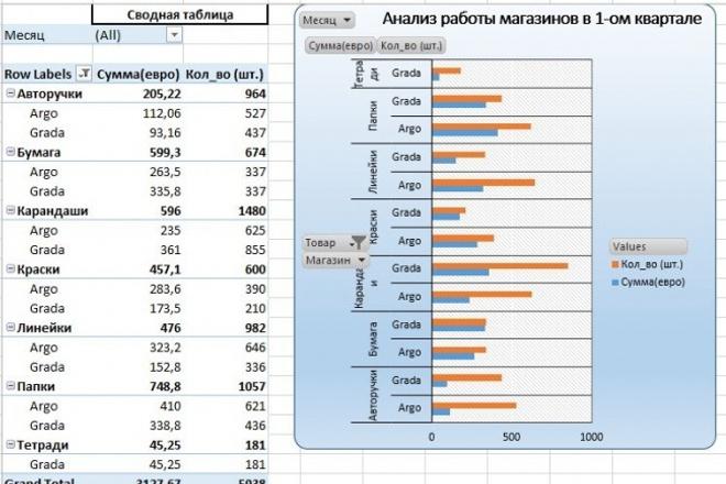 Сделаю сводную таблицу, pivot table в Excel 2010 1 - kwork.ru