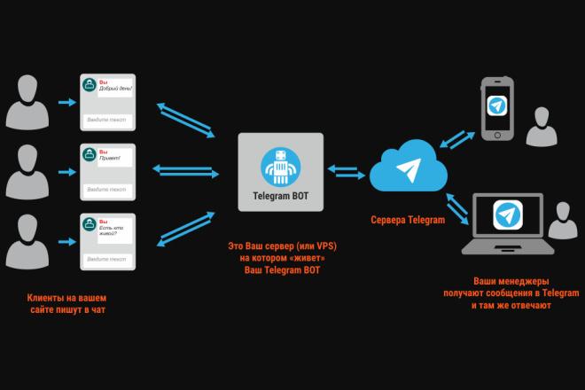 Чат-бот для Telegram 1 - kwork.ru