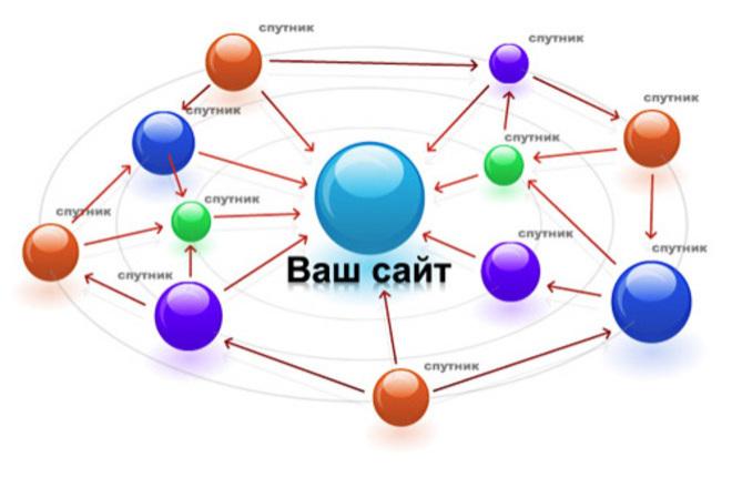 Создам сайт для PBN сетки 4 - kwork.ru
