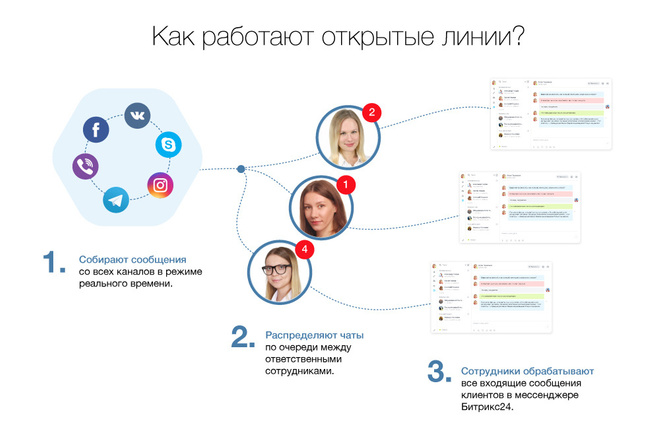 Битрикс24. Подключить Открытые линии 1 - kwork.ru
