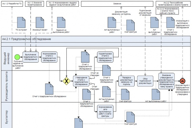 Опишу бизнес-процесс, разработаю регламенты, инструкции 1 - kwork.ru