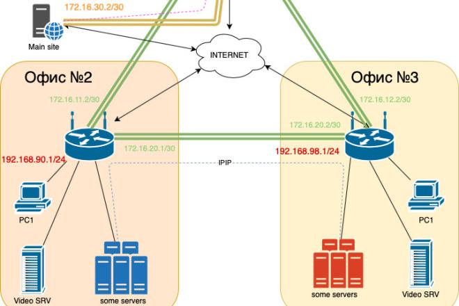 Нарисую схему компьютерной сети офиса, предприятия 1 - kwork.ru