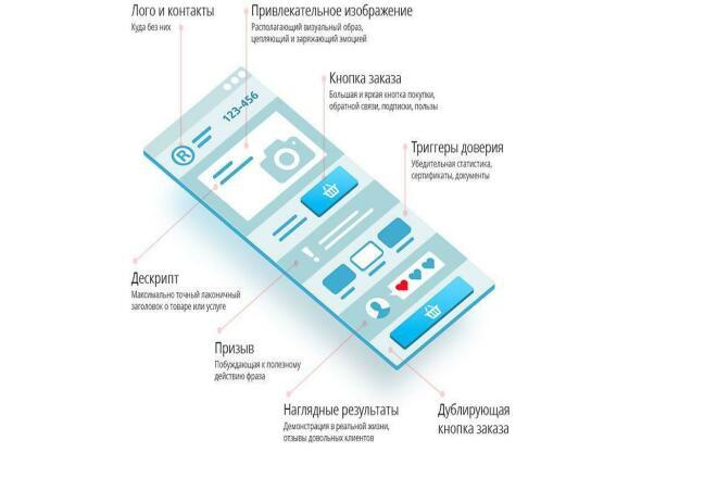 Сделаю правильную структуру для вашей Landing Page и напишу текст 1 - kwork.ru