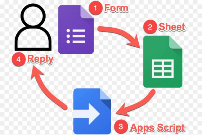 Автоматизация с помощью Google Таблиц и скриптов на Google Scripts 1 - kwork.ru