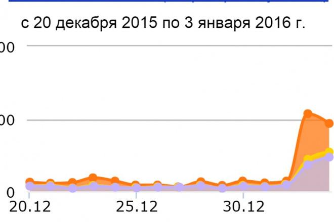 Настрою профессионально Яндекс.Директ качество гарантирую 1 - kwork.ru