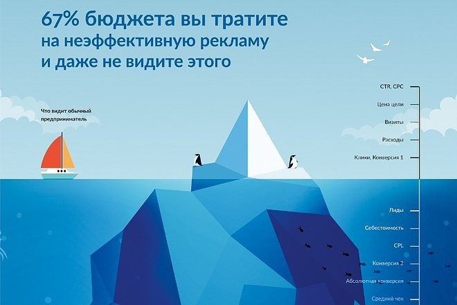 Сквозная аналитика Битрикс24 1 - kwork.ru