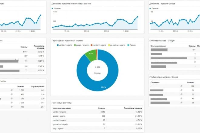 Качественный поисковый трафик. Зеленая отметка. Продвижение 1 - kwork.ru