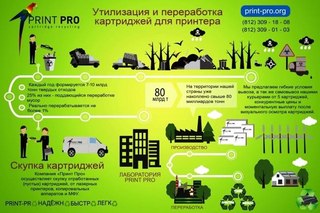 Инфографика любой сложности 48 - kwork.ru