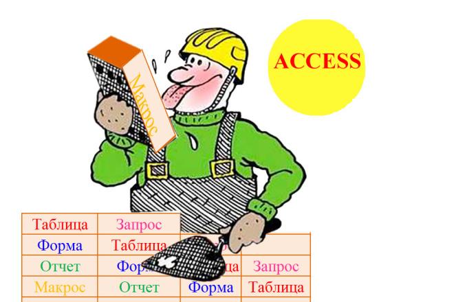 Базы данных в MS Access, запросы, формы, отчеты, макросы 1 - kwork.ru
