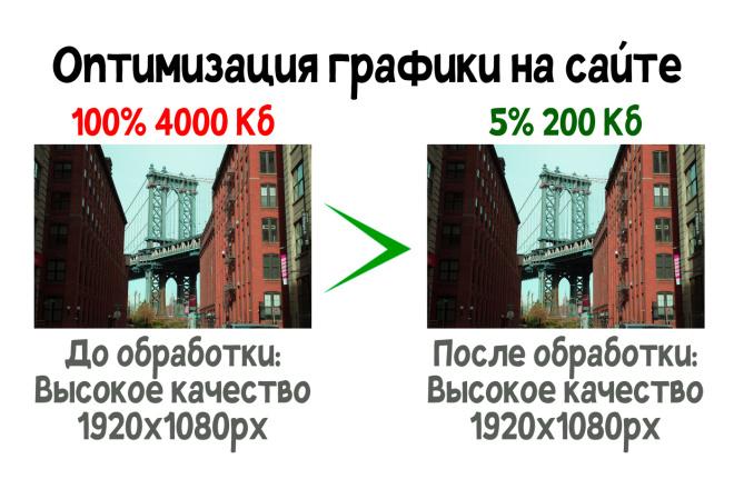 Оптимизация графических изображений на сайте 1 - kwork.ru