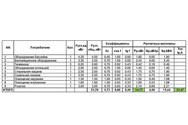 Расчёт электрических нагрузок для сетей 0,4 кВ 3 - kwork.ru