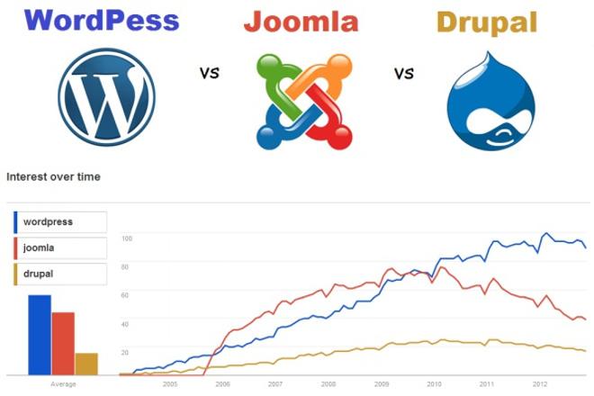 Установлю на Ваш домен Движок ВордПресс, ДЛЕ, Joomla, можно и другие 1 - kwork.ru