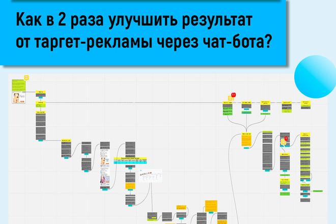 Расскажу, как в 2 раза улучшить результаты от таргета с чат-ботом 1 - kwork.ru