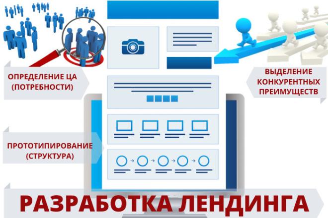Прототип лендинга 5 - kwork.ru
