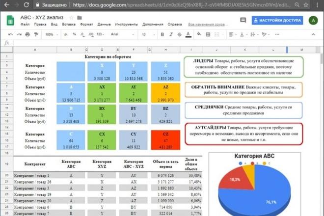 Анализ продаж ABC - XYZ анализ 1 - kwork.ru