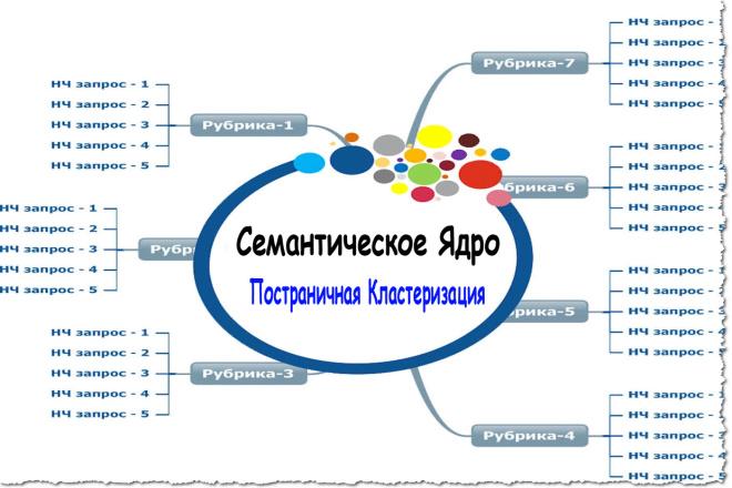 Семантическое ядро с постраничной кластеризацией 1 - kwork.ru