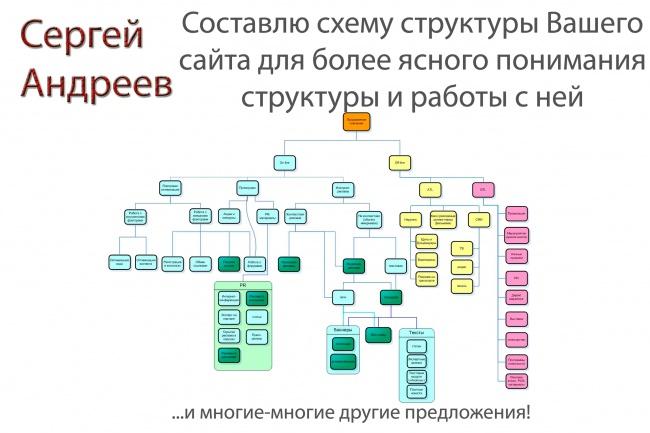 Составлю наглядную схему структуры сайта 1 - kwork.ru