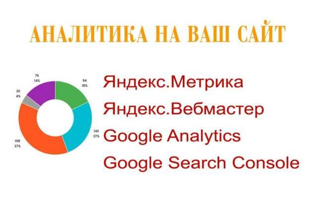 Установка счетчиков Яндекс. Метрики, Google Analytics на ваш сайт 1 - kwork.ru