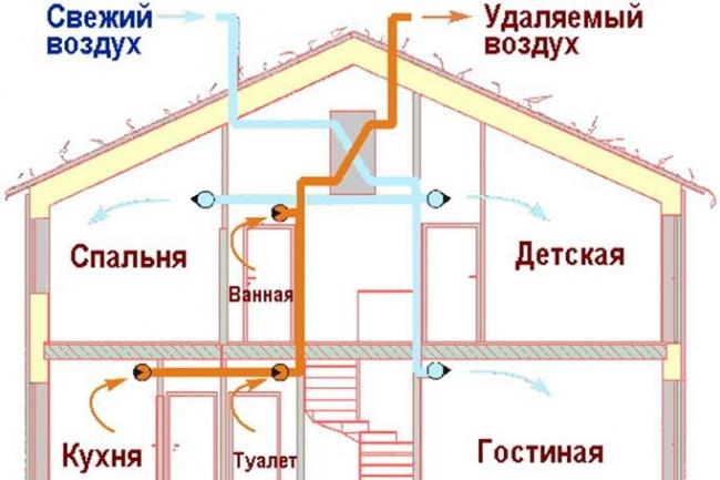 Консультация по системе вентиляции коттеджа 1 - kwork.ru
