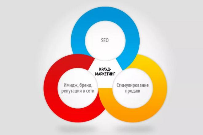 Крауд-маркетинг, траст и ИКС. Только качественные площадки. Без спама 1 - kwork.ru
