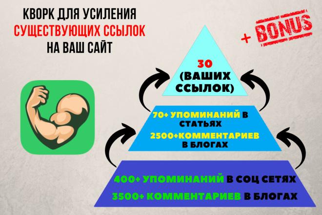 Усиление внешних ссылок на Ваш сайт. 2 уровня усиления 1 - kwork.ru