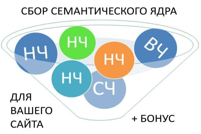 Сбор семантического ядра сайта 1 - kwork.ru