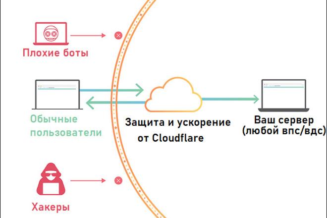 Подключение и настройка Cloudflare 1 - kwork.ru