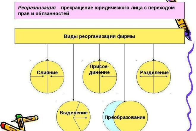 Реорганизация в форме преобразования 1 - kwork.ru